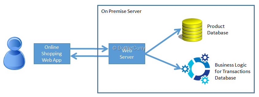 Serverless Architecture in Azure - The Way Forward | DotNetCurry