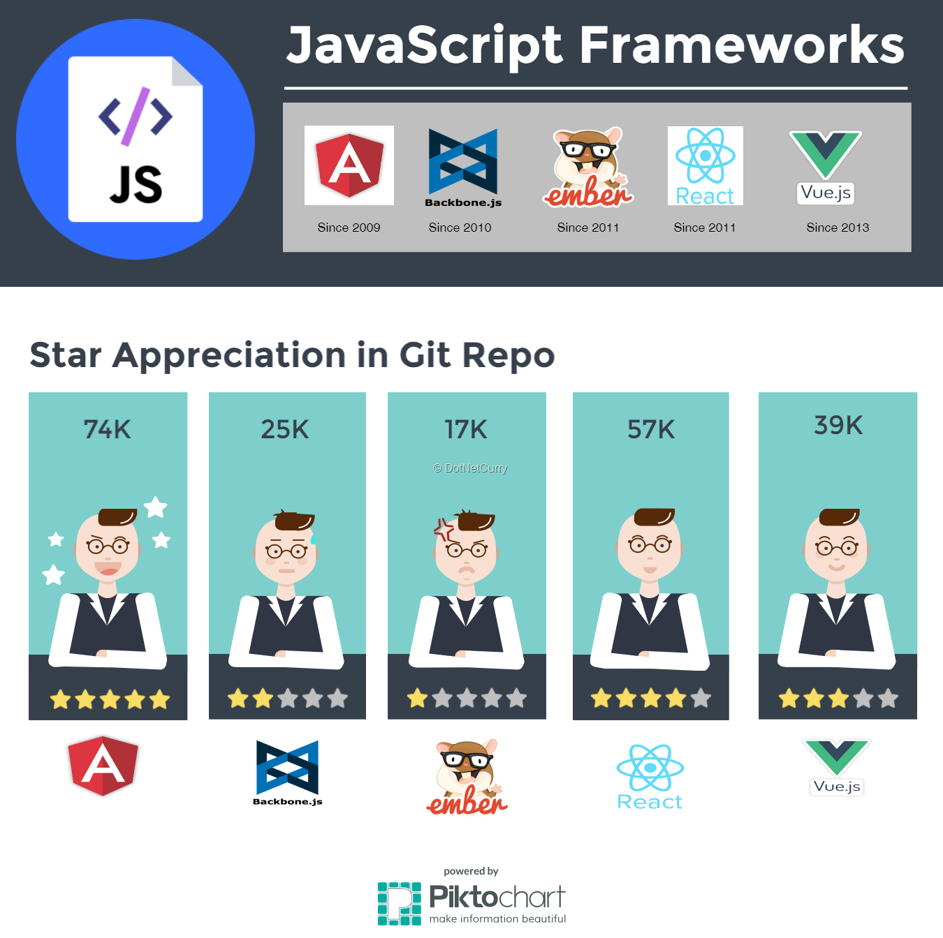 js-framework-usage