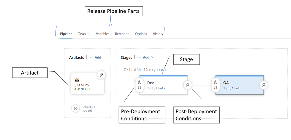 release-pipeline-parts