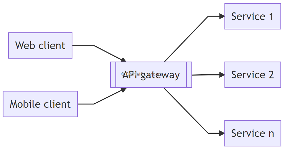 4-api-gateway