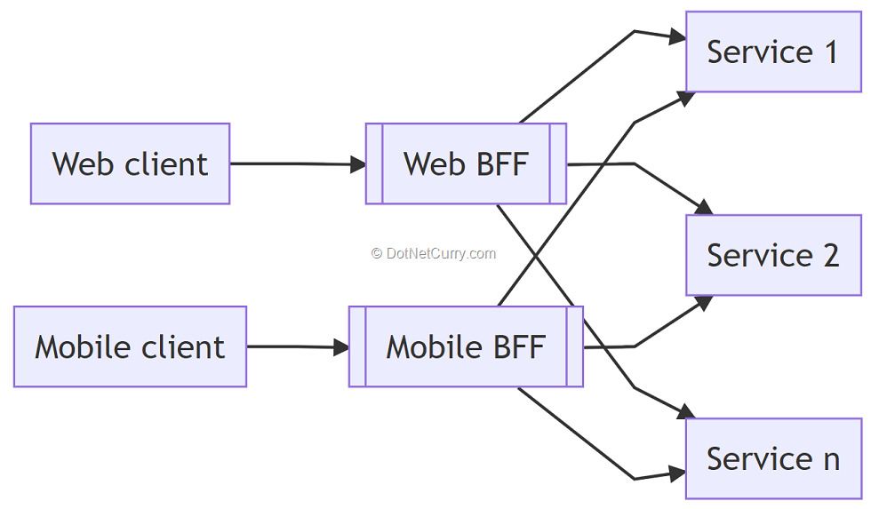 5-backend-for-frontend