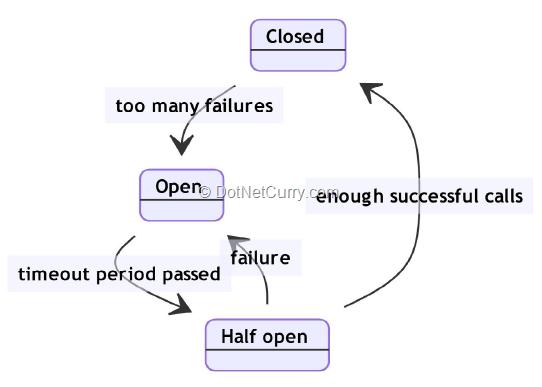 circuit-breaker-pattern-state-diagram
