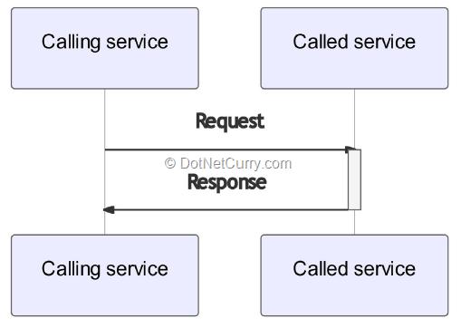request-response-pattern